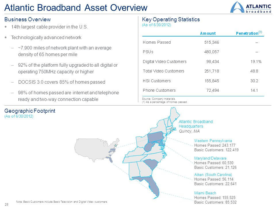 Atlantic Broadband Asset Overview