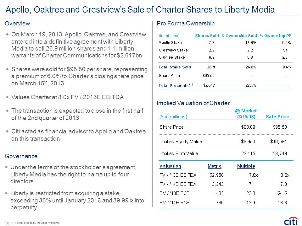 Apollo, Oaktree and Crestview's Sale of Charter Shares to Liberty Media