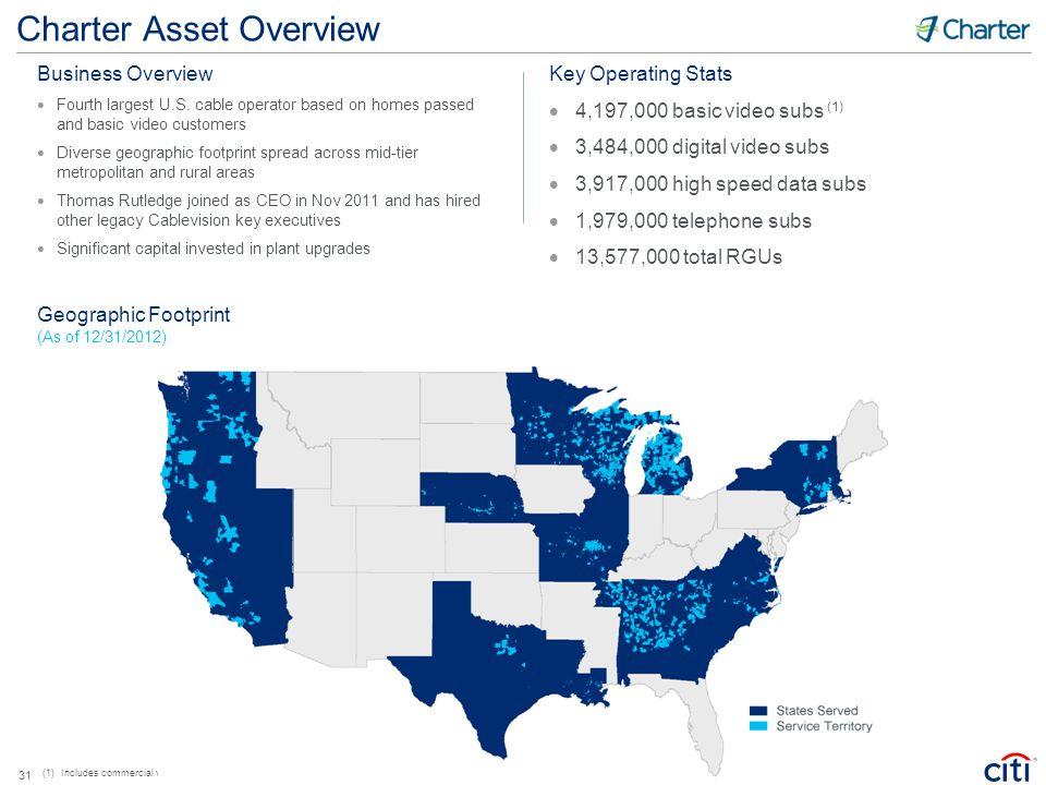 Charter Asset Overview