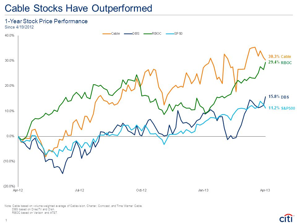 Cable Stocks Have Outperformed