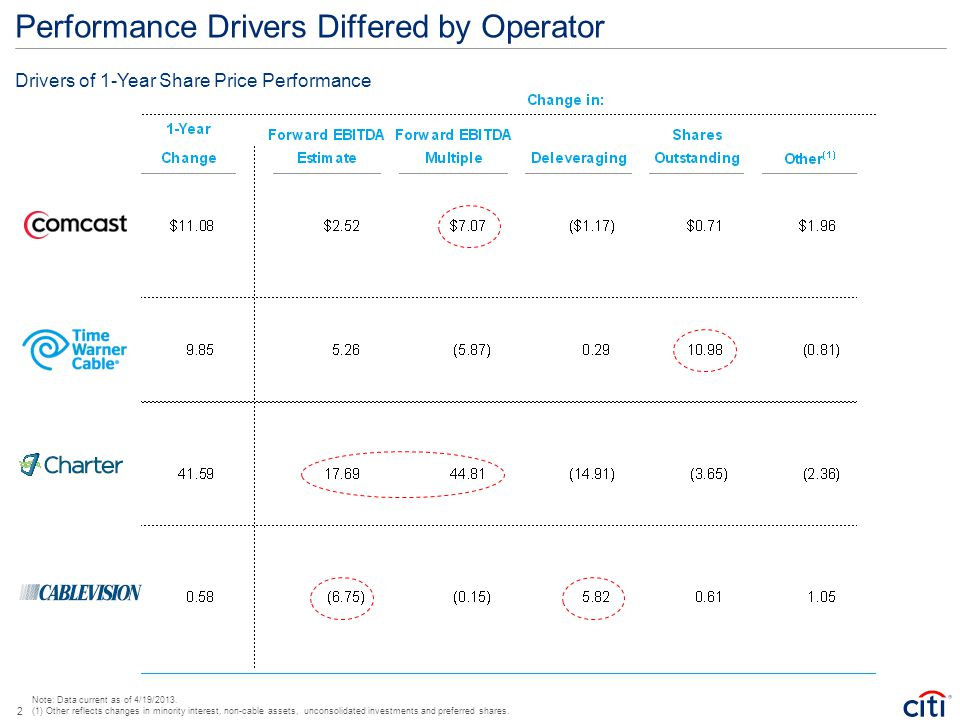 Performance Drivers Differed by Operator