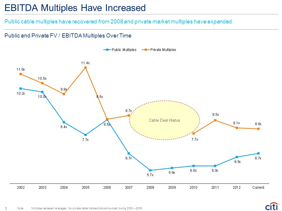 EBITDA Multiples Have Increased