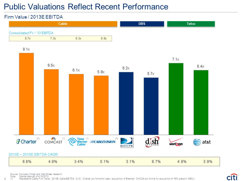 Public Valuations Reflect Recent Performance