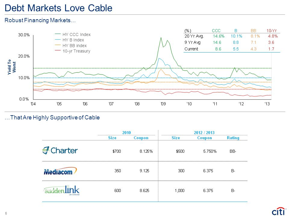 Debt Markets Love Cable