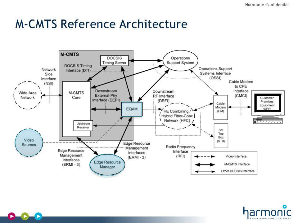 M-CMTS Reference Architecture