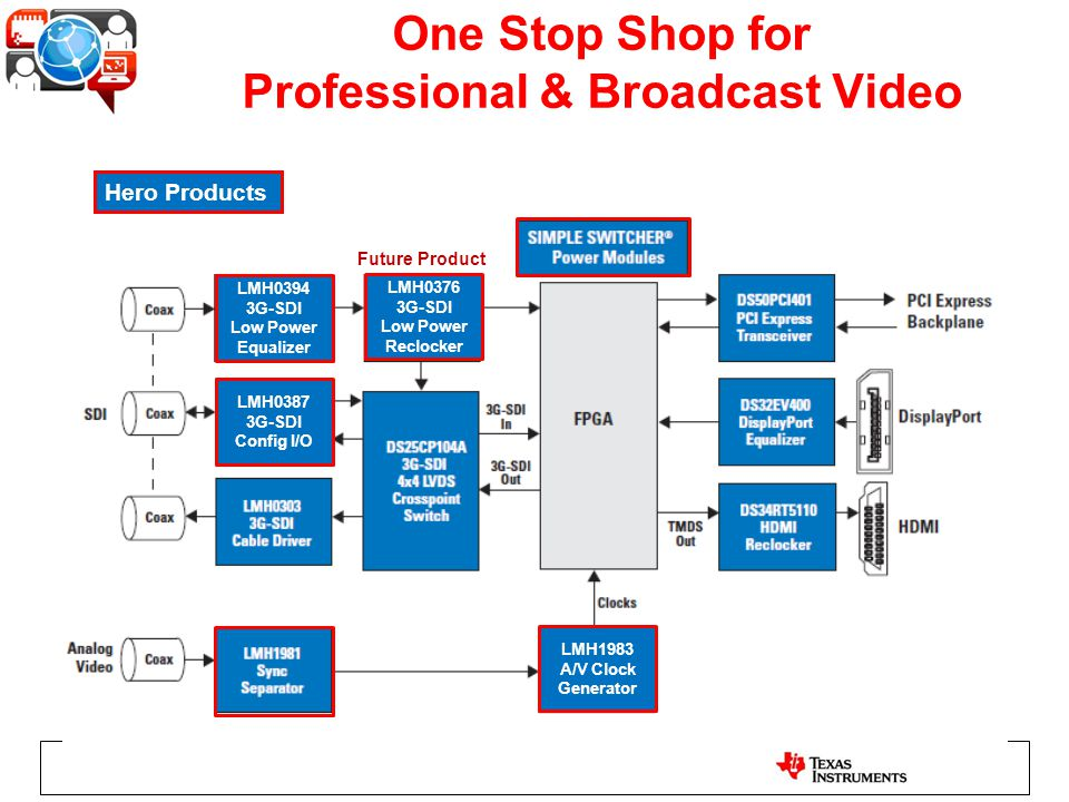 One Stop Shop for Professional & Broadcast Video
