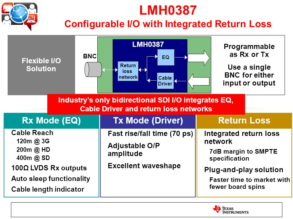 LMH0387 Configurable I/O with Integrated Return Loss