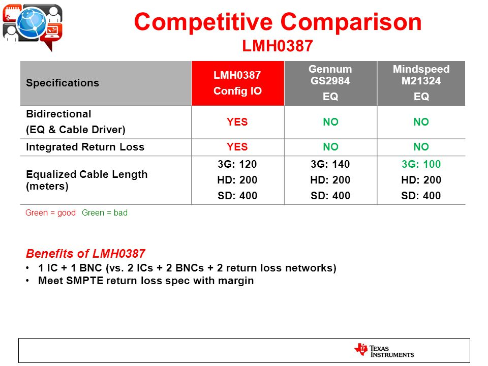 Competitive Comparison LMH0387