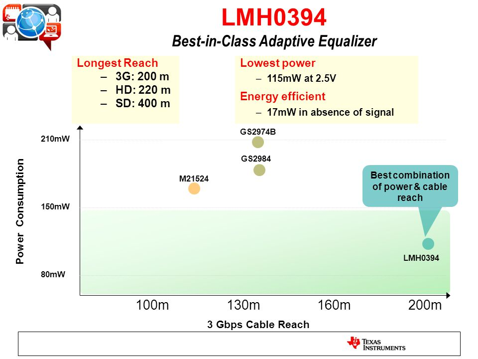 LMH0394 Best-in-Class Adaptive Equalizer