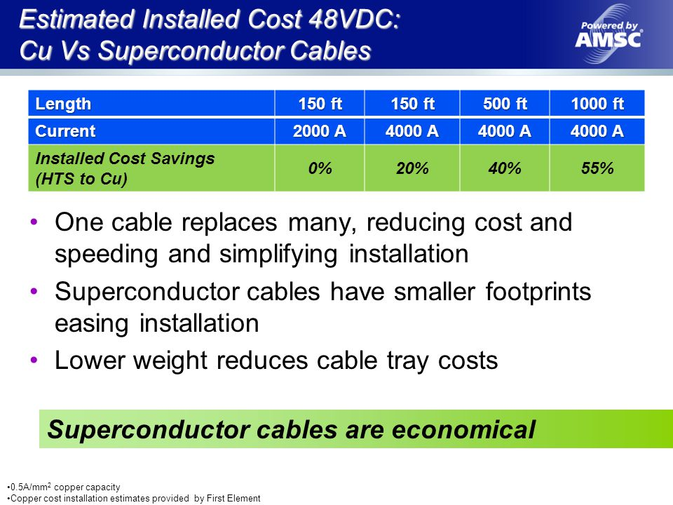 Estimated Installed Cost 48VDC: Cu Vs Superconductor Cables