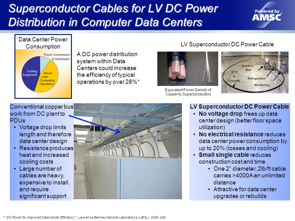 LV Superconductor DC Power Cable