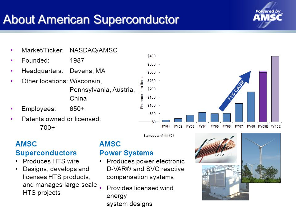 About American Superconductor