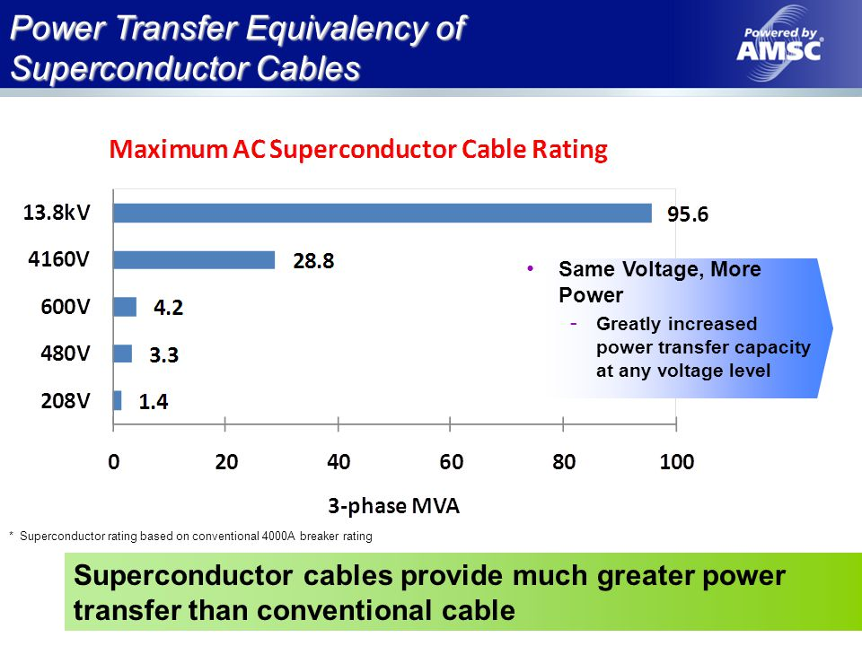 Power Transfer Equivalency of Superconductor Cables