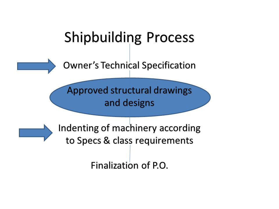Shipbuilding Process Owner's Technical Specification