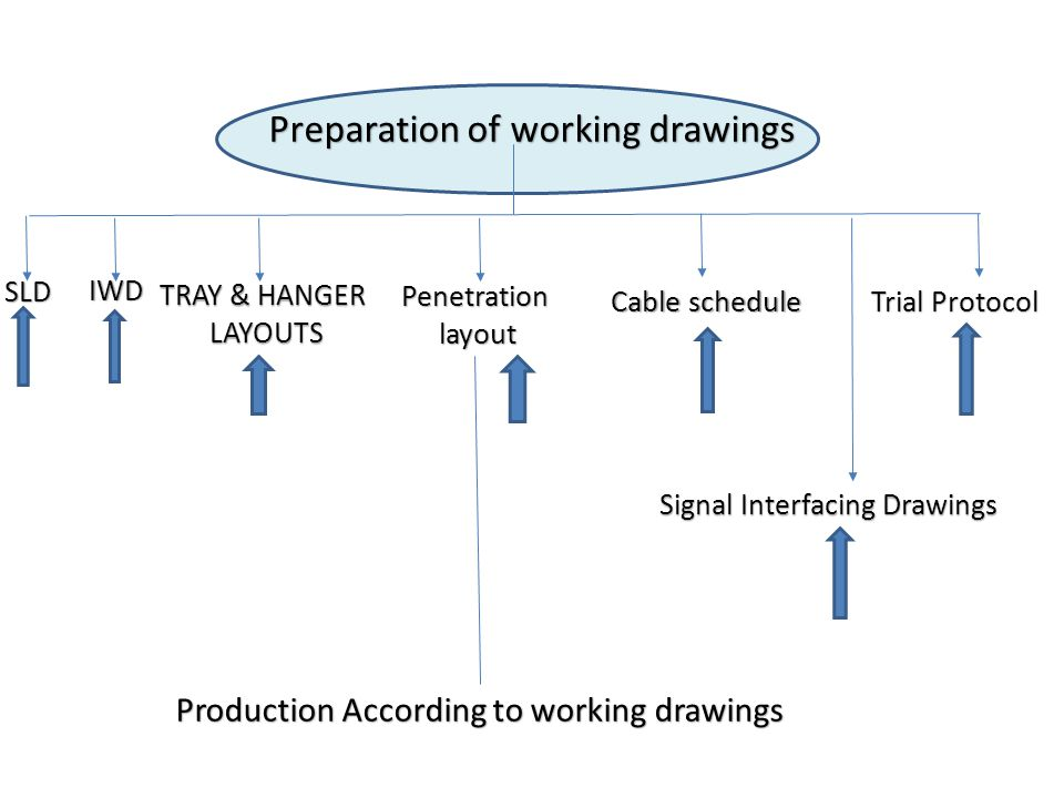 Preparation of working drawings