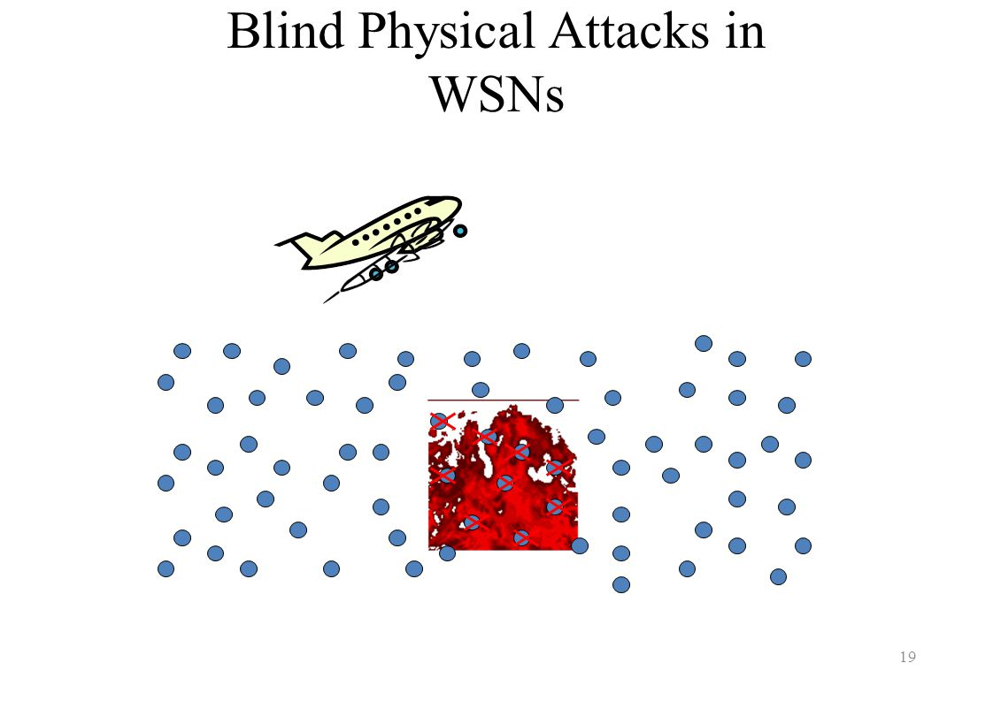 Blind Physical Attacks in WSNs