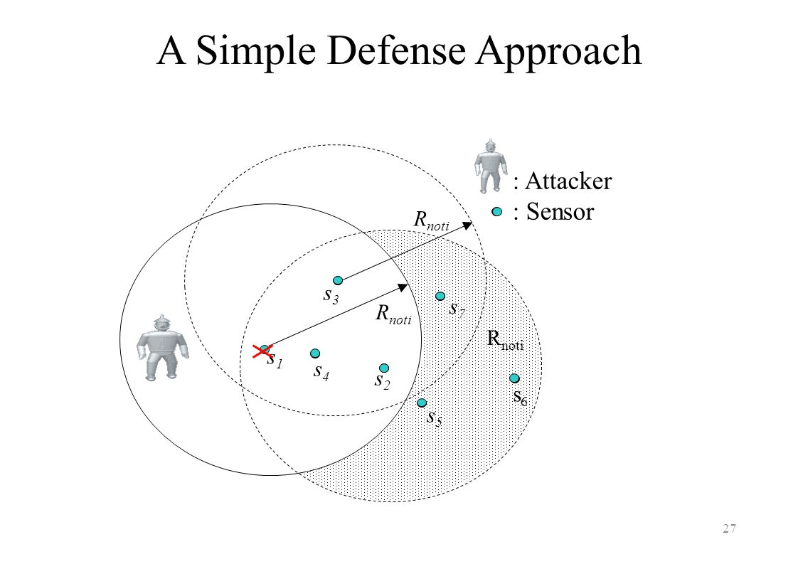 A Simple Defense Approach