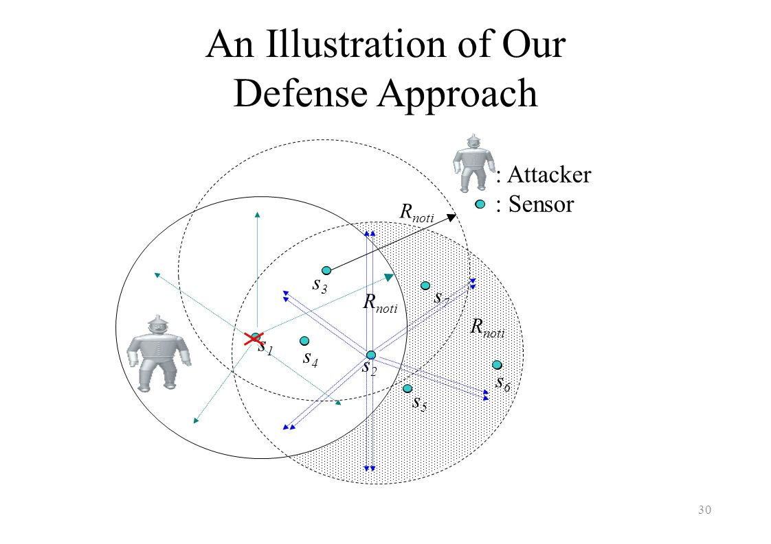 An Illustration of Our Defense Approach