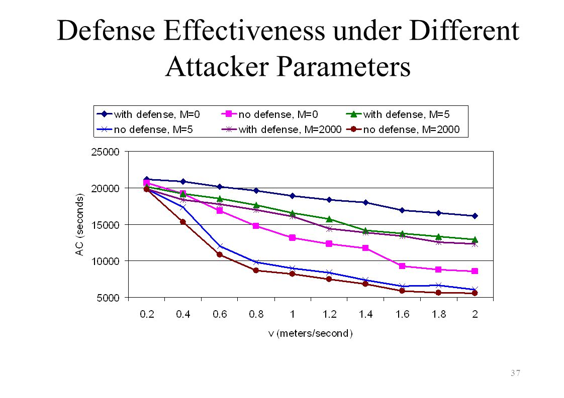 Defense Effectiveness under Different Attacker Parameters