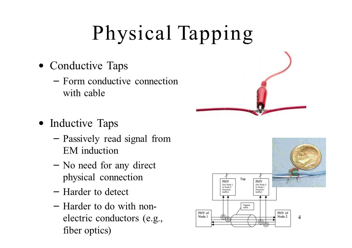 Physical Tapping Conductive Taps Inductive Taps