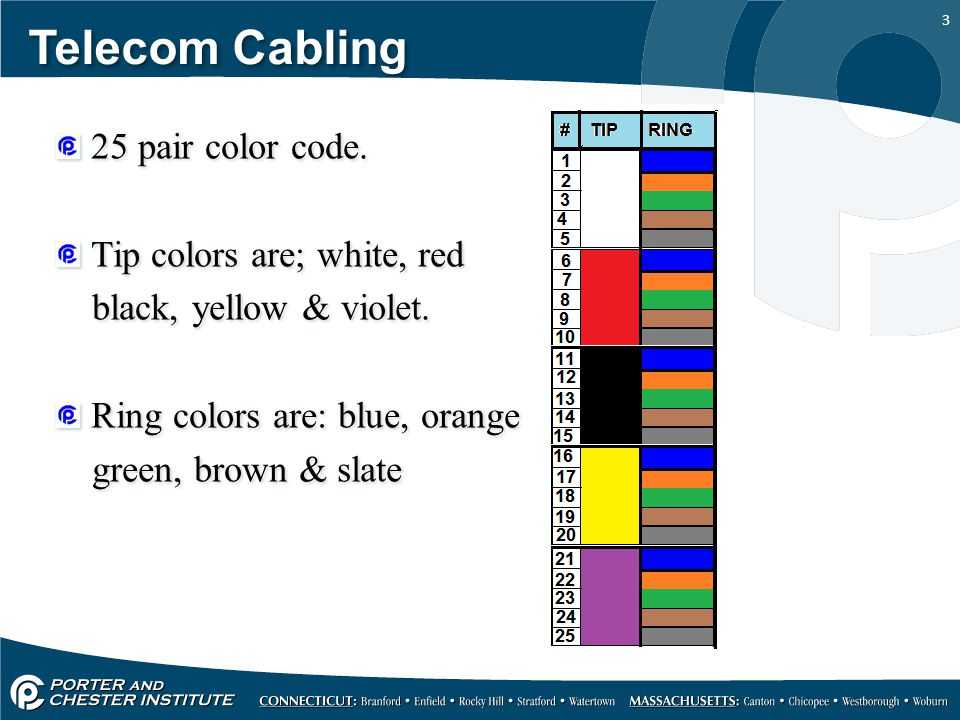 Telecom Cabling 25 pair color code. Tip colors are; white, red
