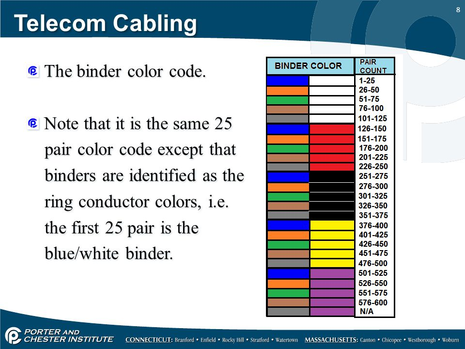 Telecom Cabling The binder color code. Note that it is the same 25