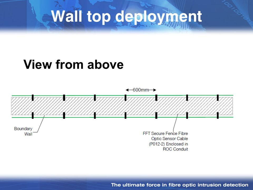 Wall top deployment View from above