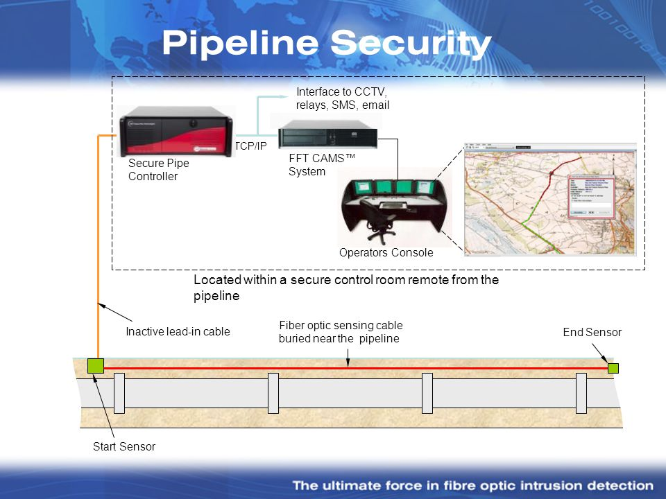 Pipeline Security Secure Pipe Controller. Inactive lead-in cable. Start Sensor. End Sensor. Fiber optic sensing cable buried near the pipeline.