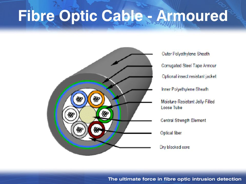 Fibre Optic Cable - Armoured