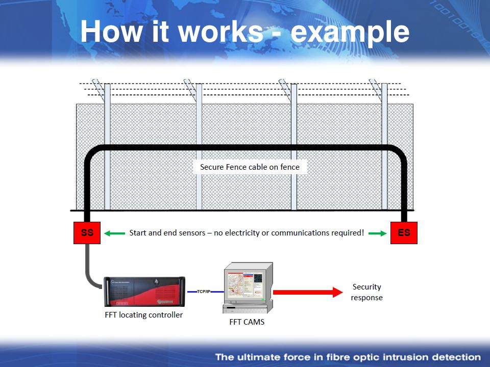 How it works - example