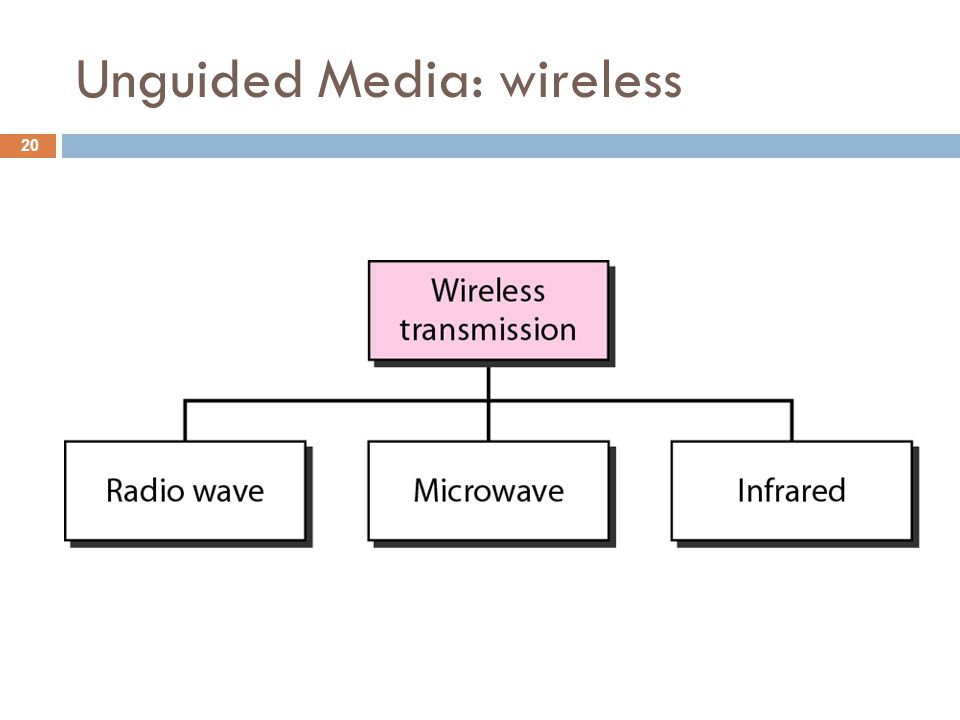 Unguided Media: wireless