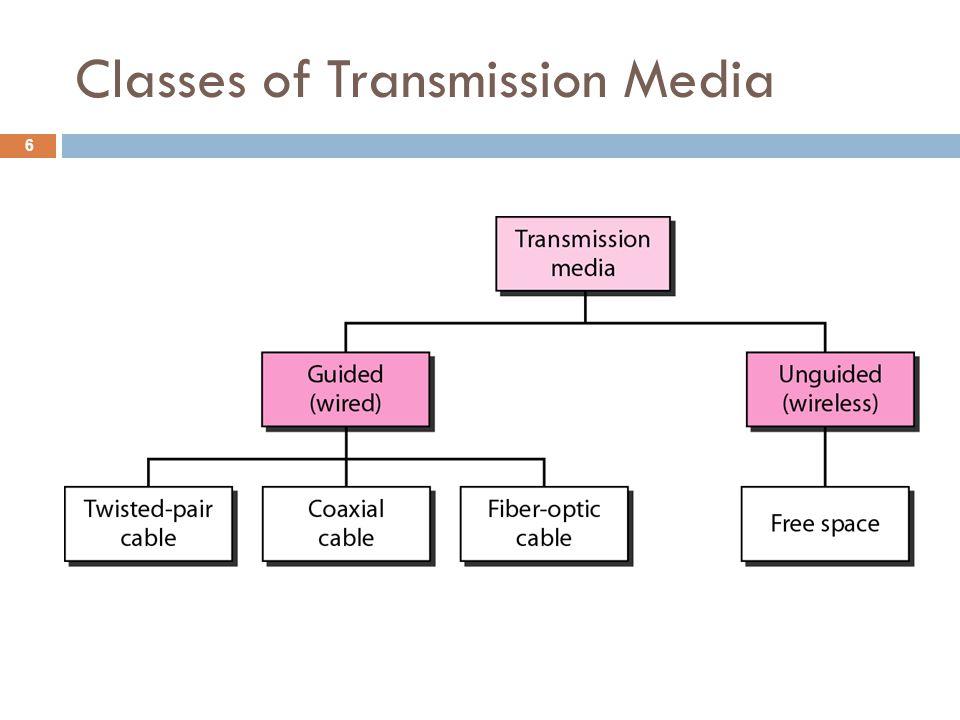 Classes of Transmission Media