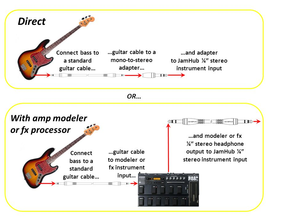 Direct With amp modeler or fx processor OR…