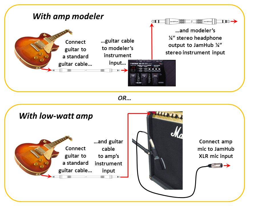 With amp modeler With low-watt amp OR… …and modeler's
