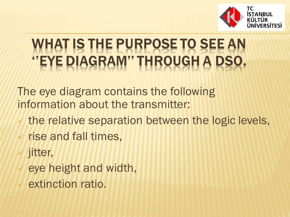 What is the purpose to see an ''eye diagram'' through a DSO.