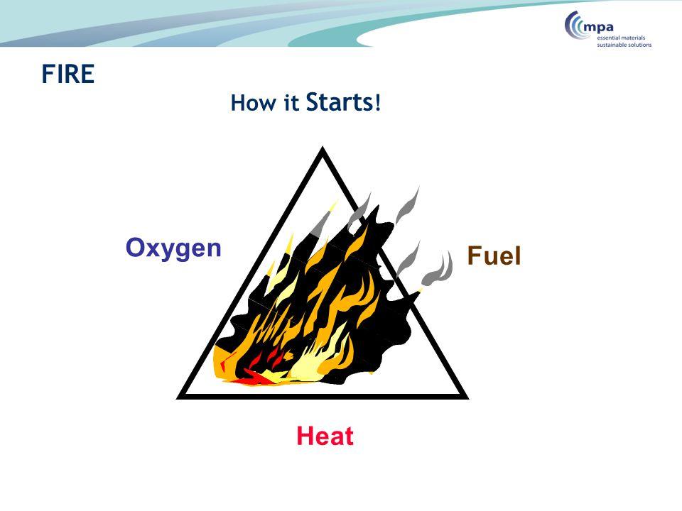 FIRE Oxygen Fuel Heat How it Starts!