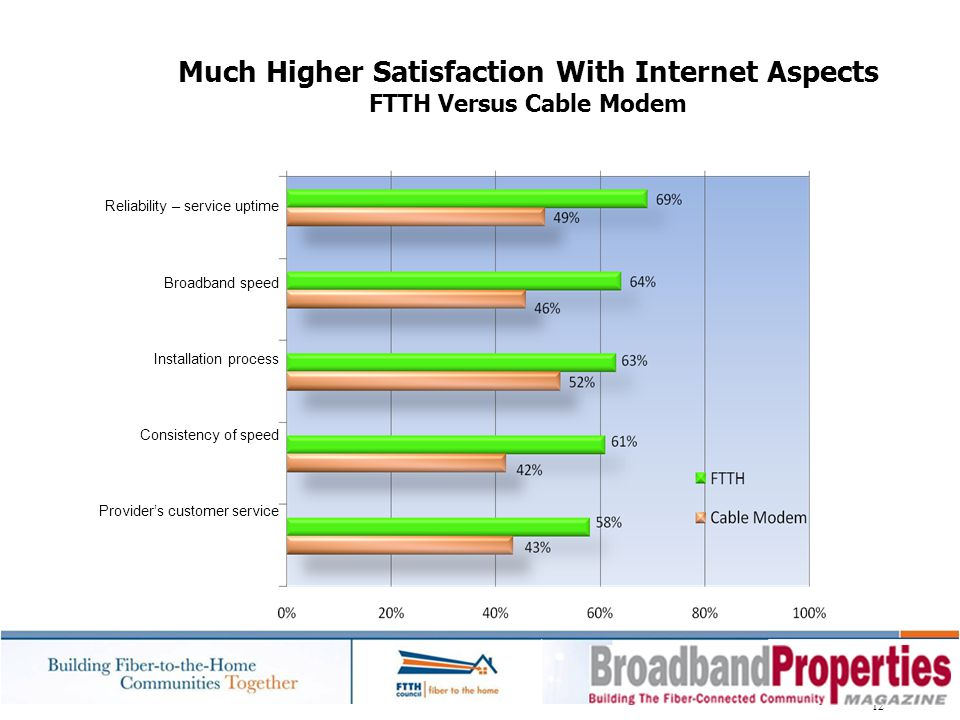 Much Higher Satisfaction With Internet Aspects