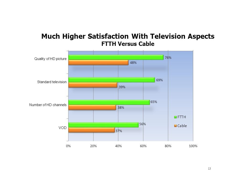 Much Higher Satisfaction With Television Aspects