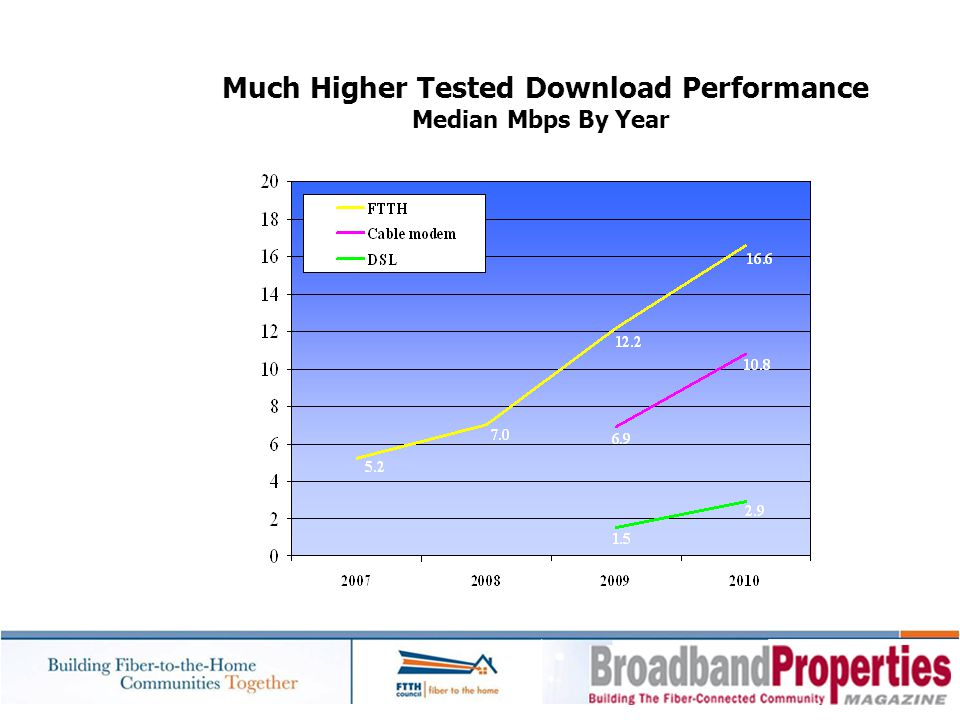 Much Higher Tested Download Performance