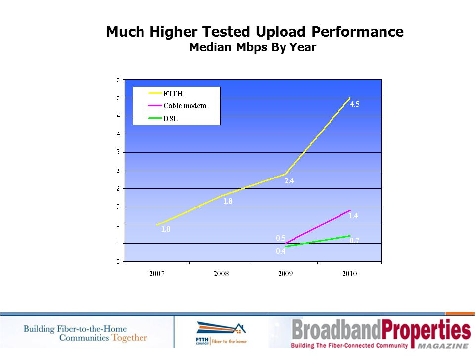 Much Higher Tested Upload Performance