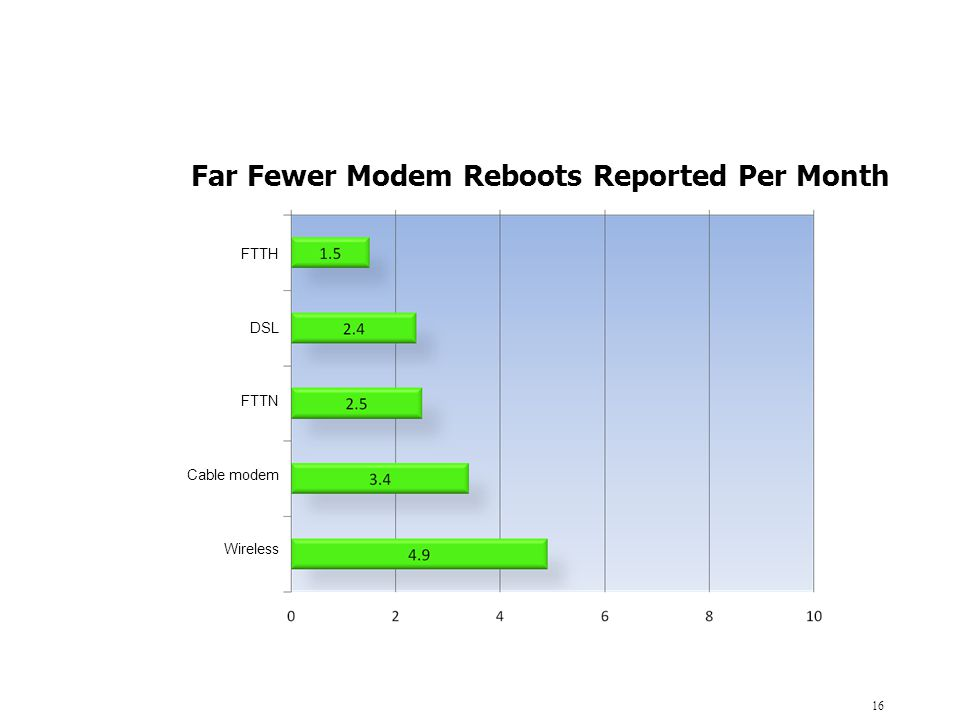 Far Fewer Modem Reboots Reported Per Month