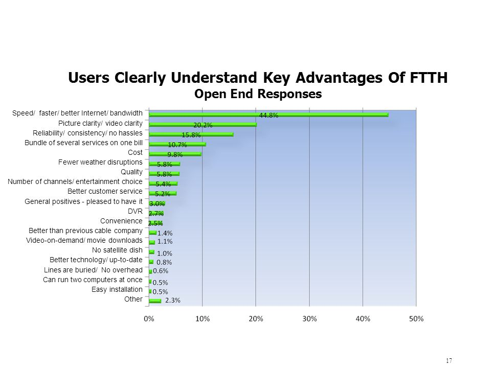Users Clearly Understand Key Advantages Of FTTH