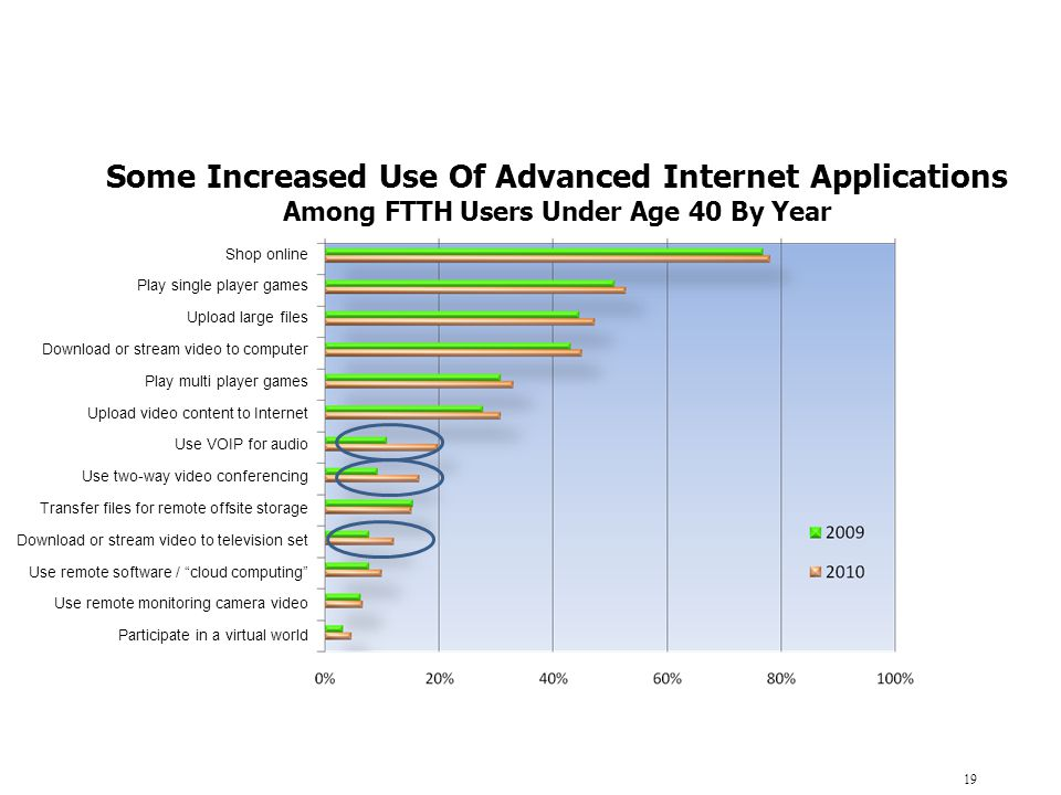 Some Increased Use Of Advanced Internet Applications