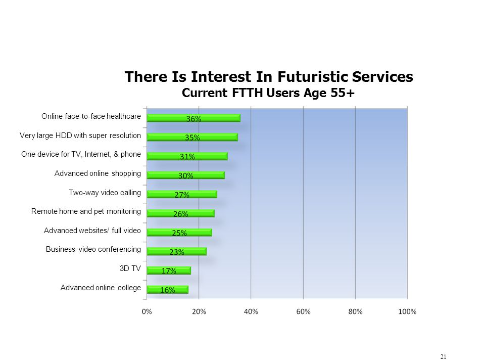There Is Interest In Futuristic Services