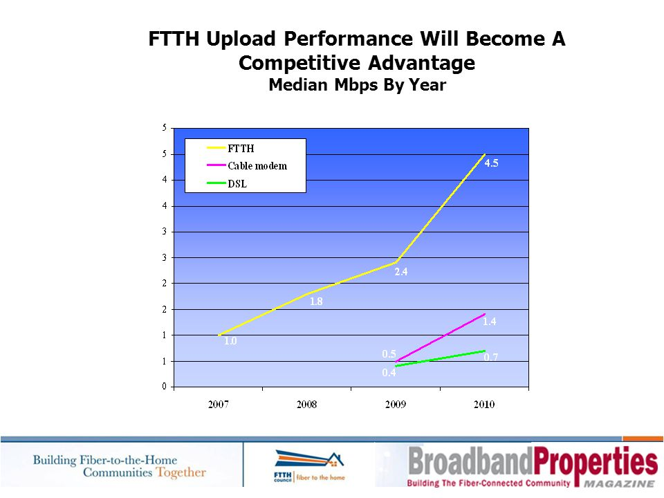 FTTH Upload Performance Will Become A Competitive Advantage