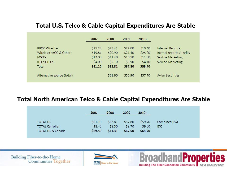 Total U.S. Telco & Cable Capital Expenditures Are Stable