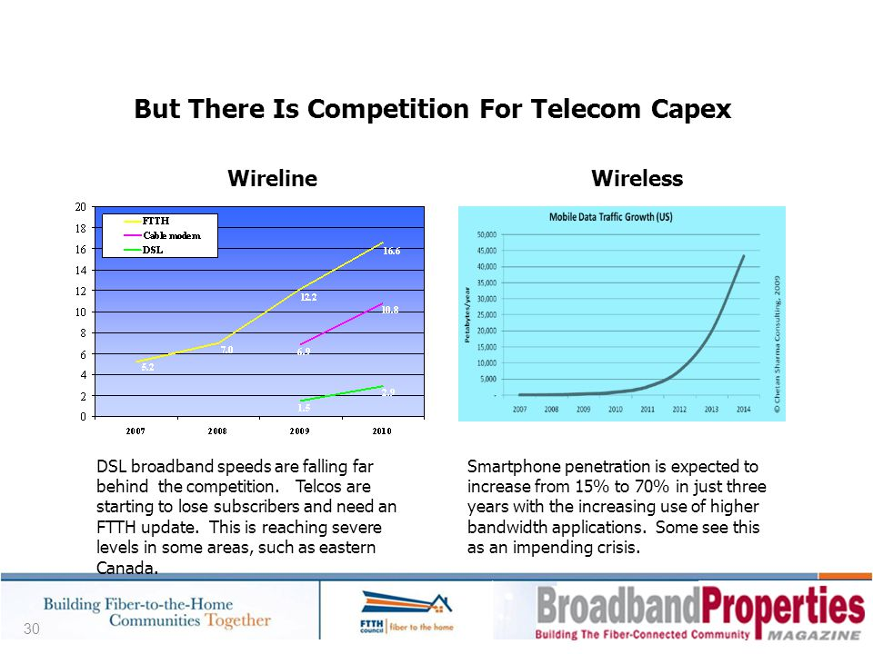 But There Is Competition For Telecom Capex