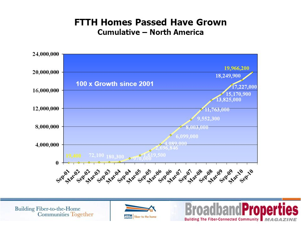 FTTH Homes Passed Have Grown Cumulative – North America