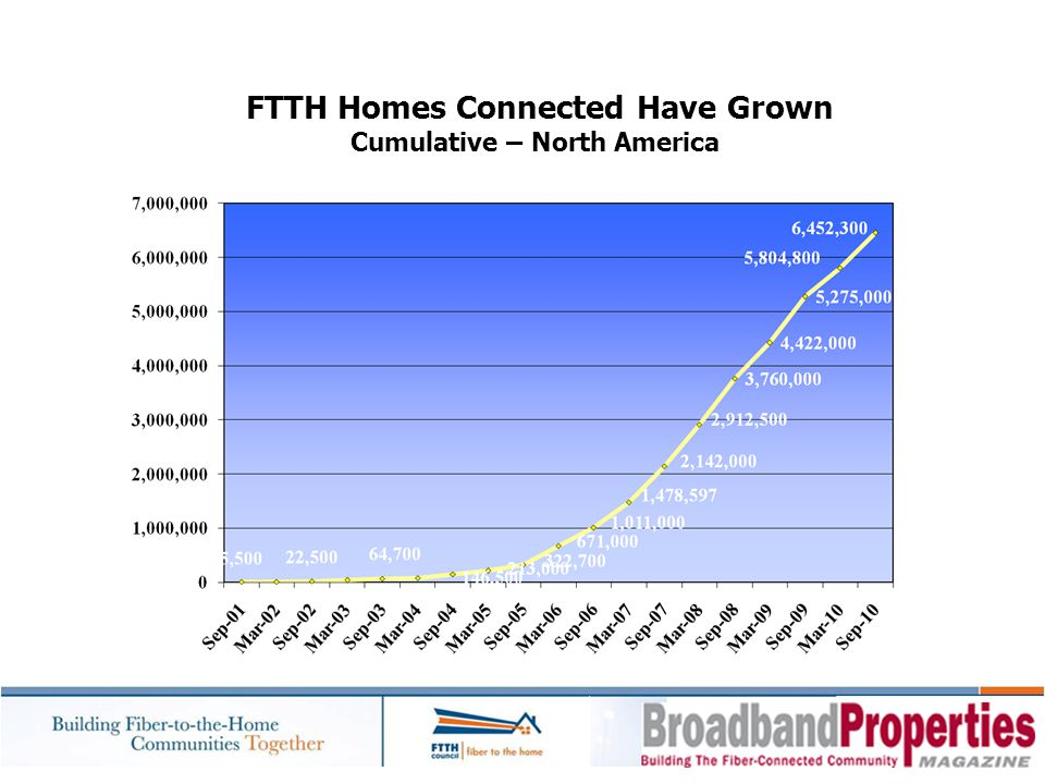 FTTH Homes Connected Have Grown Cumulative – North America