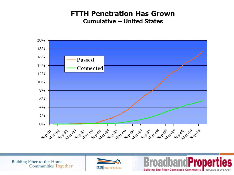 FTTH Penetration Has Grown Cumulative – United States